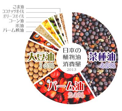 日本の植物油脂消費量